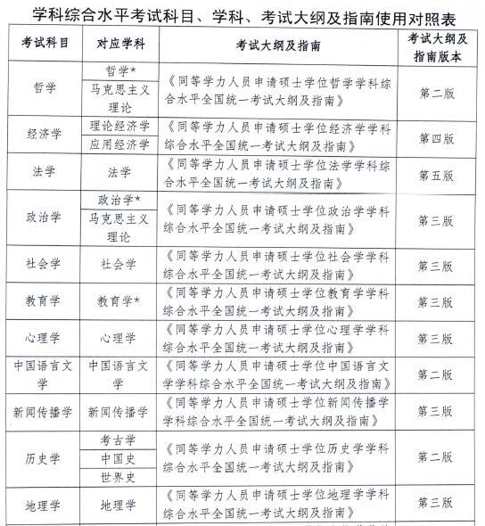 同等学力申硕2016年各科目考试大纲