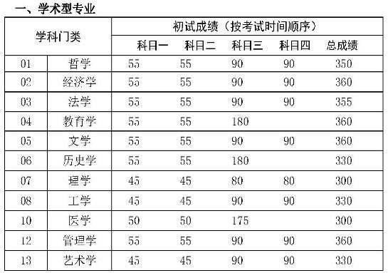 中国在职研究生在线_2017年中国人民大学双证在职研究生(非全日制)复试分数线公布 ...