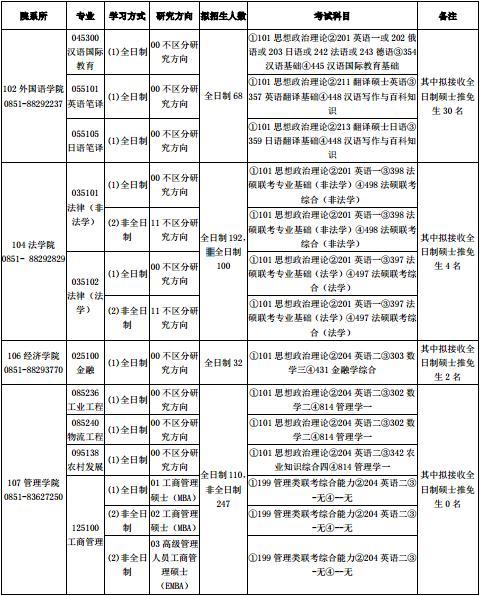贵州大学研究生网_2018年贵州大学非全日制研究生招生专业目录 - 贵州大学在职研究生