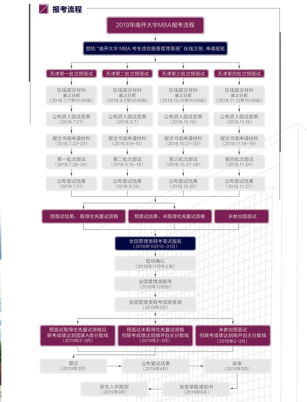 南开大学MBA报考流程